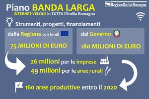 Banda larga, via ai cantieri: internet veloce per tutti i cittadini, imprese, scuole e Pa dell'Emilia-Romagna
