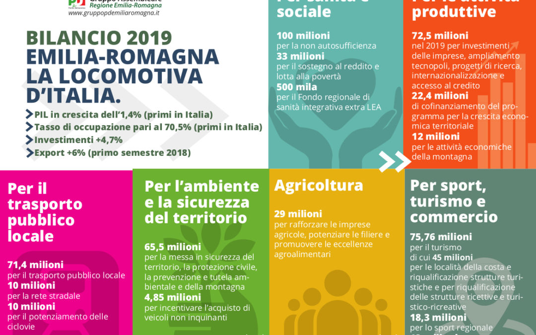 Regione via libera al bilancio 2019