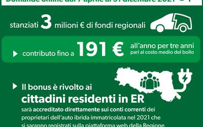 Mobilità sostenibile, tornano i bonus regionali per le auto ibride: fino a 191 euro all'anno per tre anni per chi acquista un mezzo ecologico